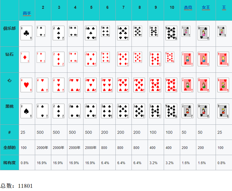 Virtue Gaming举办名人慈善扑克锦标赛,菲尔·艾维、孙宇晨等确定参赛